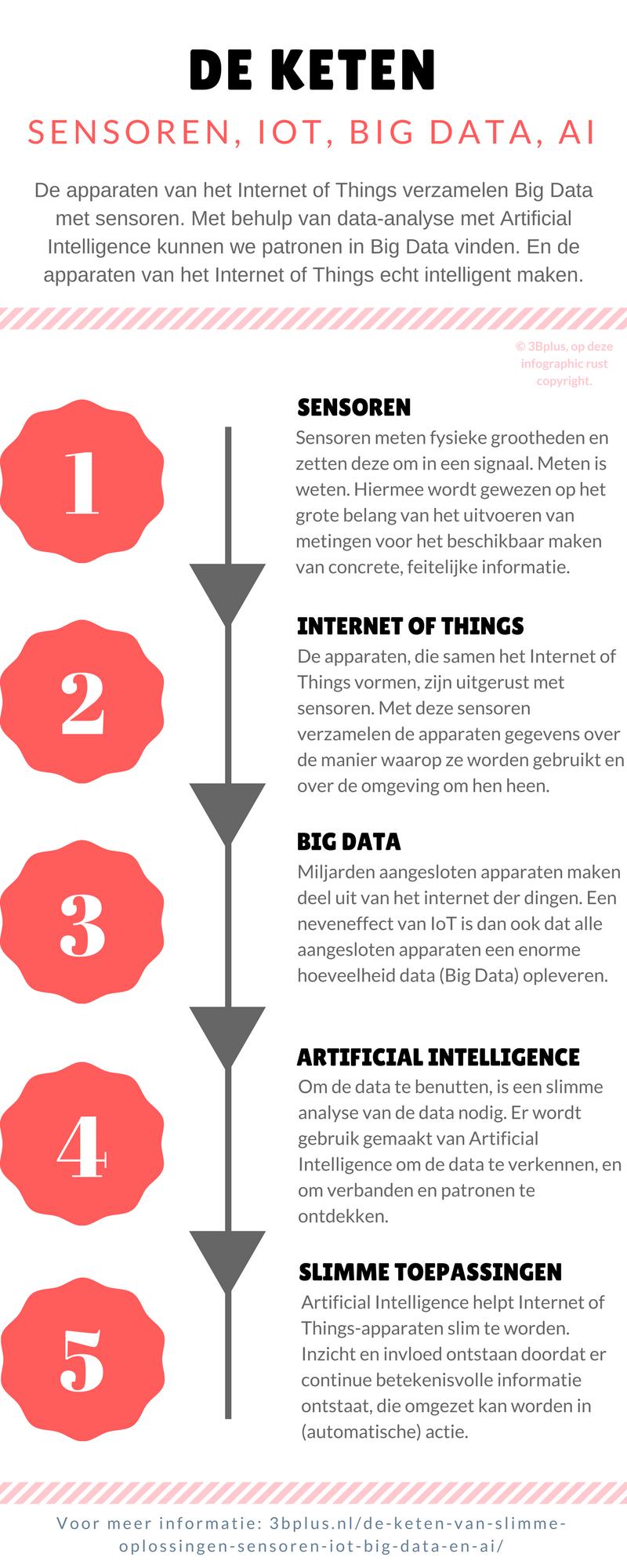 Met deze infographic willen we de keten tussen sensoren, Internet of Things (IoT), Big Data en Artificial Intelligence (AI) illustreren. Tezamen vormen deze technologieën namelijk de keten naar slimme oplossingen.