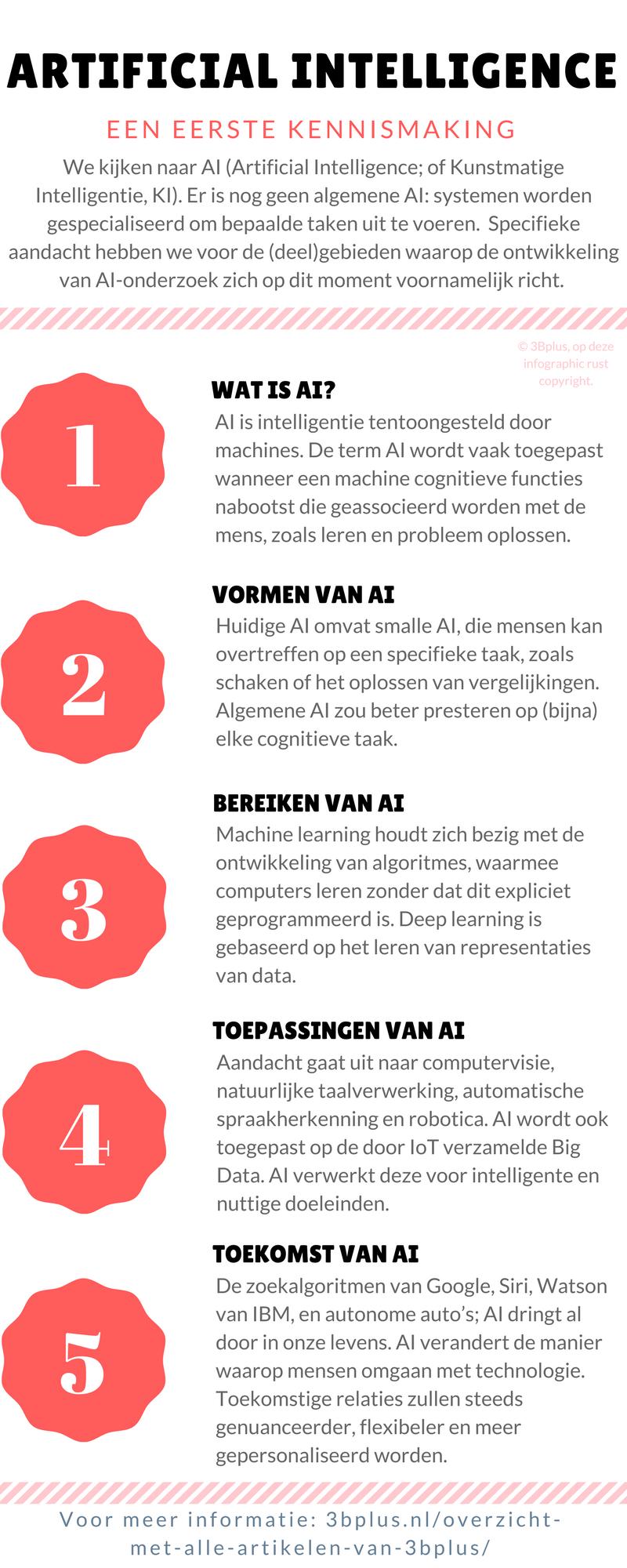 Infographic: een eerste kennismaking met AI