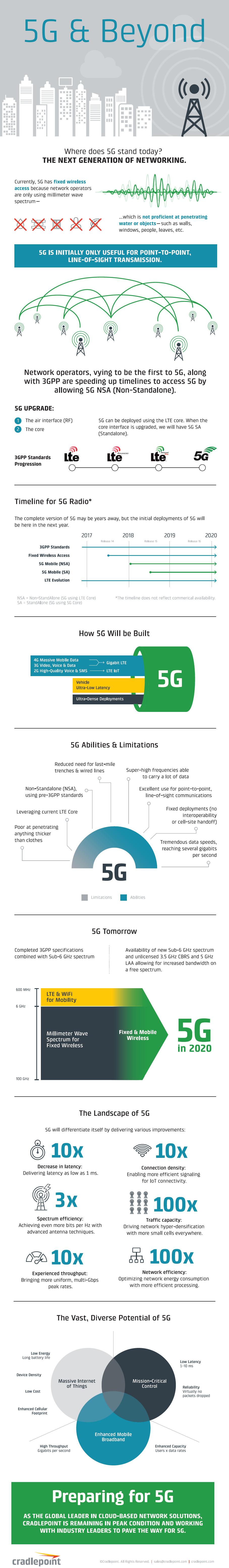 Infographic 5G definitie, toepassingen, toekomst, tekortkomingen