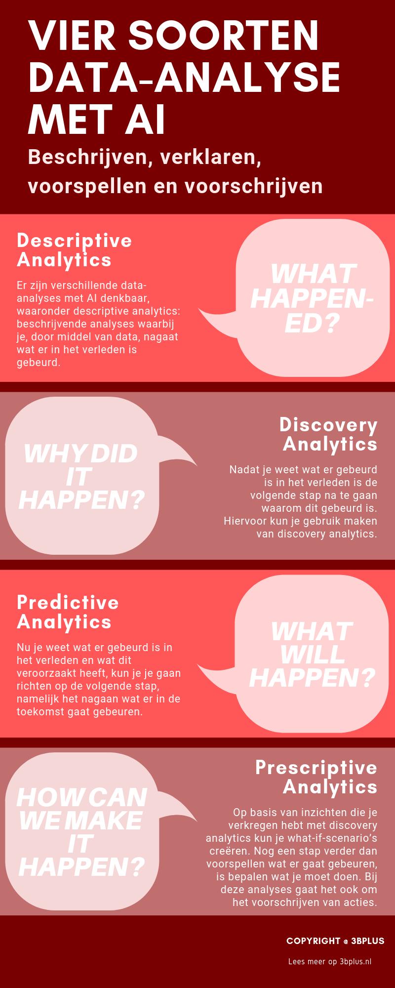 Vier soorten data-analyse met AI