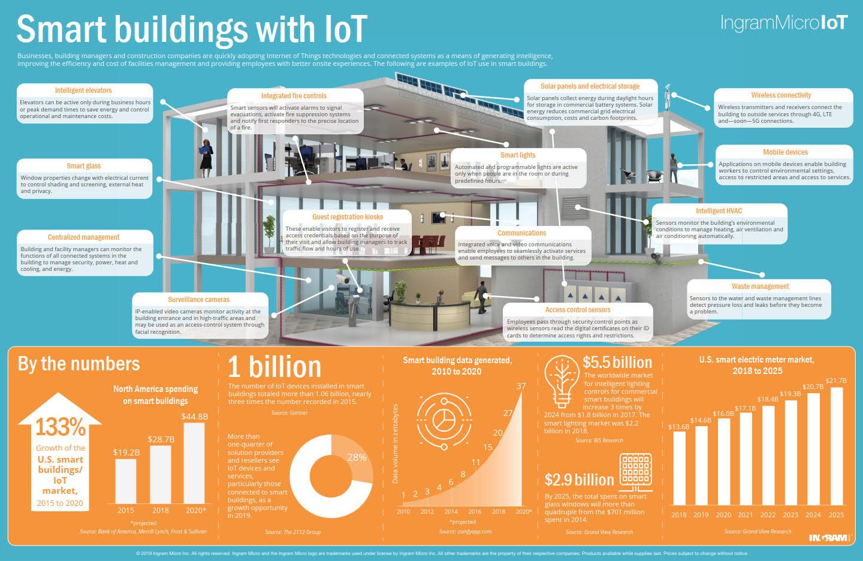 iot internet of things smart buildings slimme gebouwen toepassingen infographic