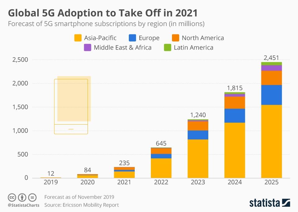 5G internet abonnementen infographic