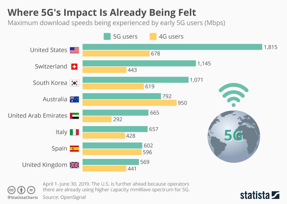 5G internet download snelheid infographic